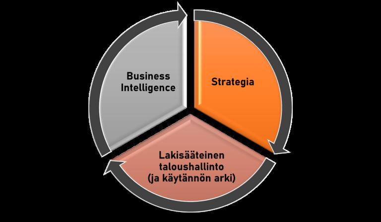 strateginen taloushallinto